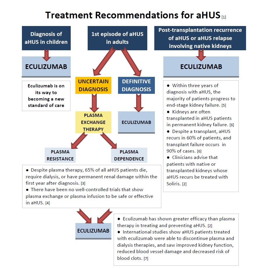 Treatment Recommendations for aHUS - March 2015